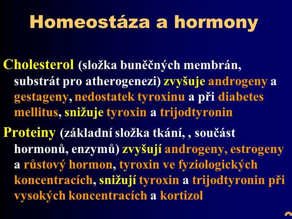 Homeostáza a hormony Cholesterol (složka buněčných membrán, substrát pro atherogenezi) zvyšuje androgeny a gestageny, nedostatek tyroxinu a při diabetes mellitus, snižuje tyroxin a trijodtyronin Proteiny (základní složka tkání,, součást hormonů, enzymů) zvyšují androgeny, estrogeny a růstový hormon, tyroxin ve fyziologických koncentracích, snižují tyroxin a trijodtyronin při vysokých koncentracích a kortizol