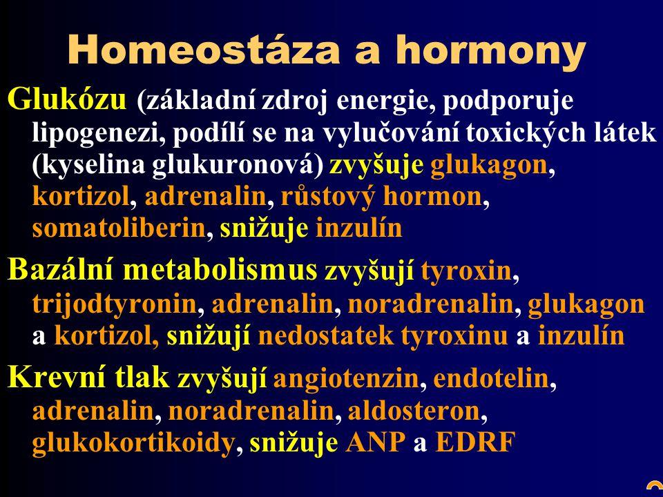 Homeostáza a hormony Glukózu (základní zdroj energie, podporuje lipogenezi, podílí se na vylučování toxických látek (kyselina glukuronová) zvyšuje glukagon, kortizol, adrenalin, růstový hormon, somatoliberin, snižuje inzulín Bazální metabolismus zvyšují tyroxin, trijodtyronin, adrenalin, noradrenalin, glukagon a kortizol, snižují nedostatek tyroxinu a inzulín Krevní tlak zvyšují angiotenzin, endotelin, adrenalin, noradrenalin, aldosteron, glukokortikoidy, snižuje ANP a EDRF