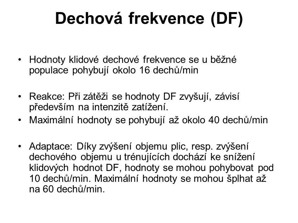 Dechová frekvence (DF) Hodnoty klidové dechové frekvence se u běžné populace pohybují okolo 16 dechů/min Reakce: Při zátěži se hodnoty DF zvyšují, závisí především na intenzitě zatížení.