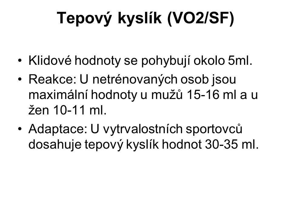 Tepový kyslík (VO2/SF) Klidové hodnoty se pohybují okolo 5ml. Reakce: U netrénovaných osob jsou maximální hodnoty u mužů 15-16 ml a u žen 10-11 ml. Ad