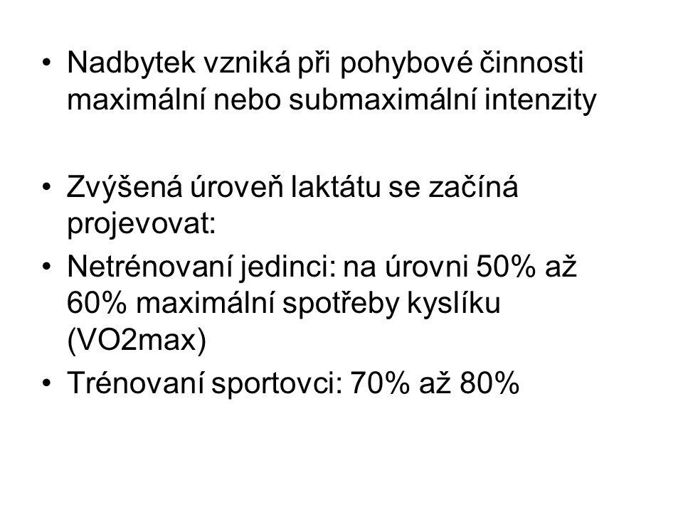 Nadbytek vzniká při pohybové činnosti maximální nebo submaximální intenzity Zvýšená úroveň laktátu se začíná projevovat: Netrénovaní jedinci: na úrovni 50% až 60% maximální spotřeby kyslíku (VO2max) Trénovaní sportovci: 70% až 80%