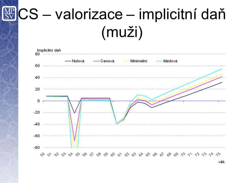 CS – valorizace – implicitní daň (muži)