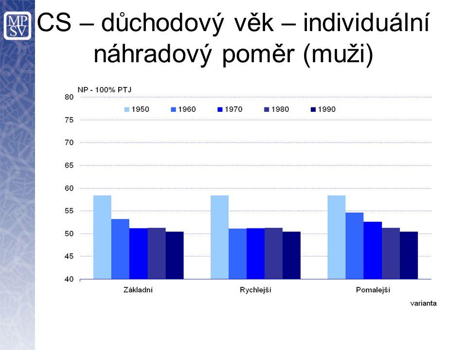 CS – důchodový věk – individuální náhradový poměr (muži)