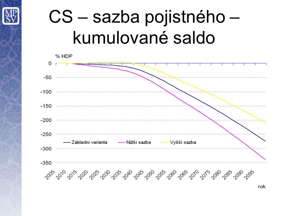CS – sazba pojistného – kumulované saldo