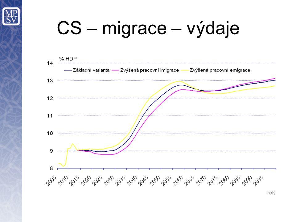 CS – migrace – výdaje