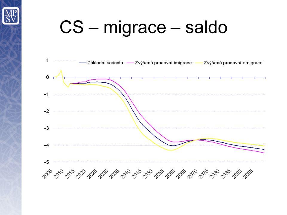CS – migrace – saldo