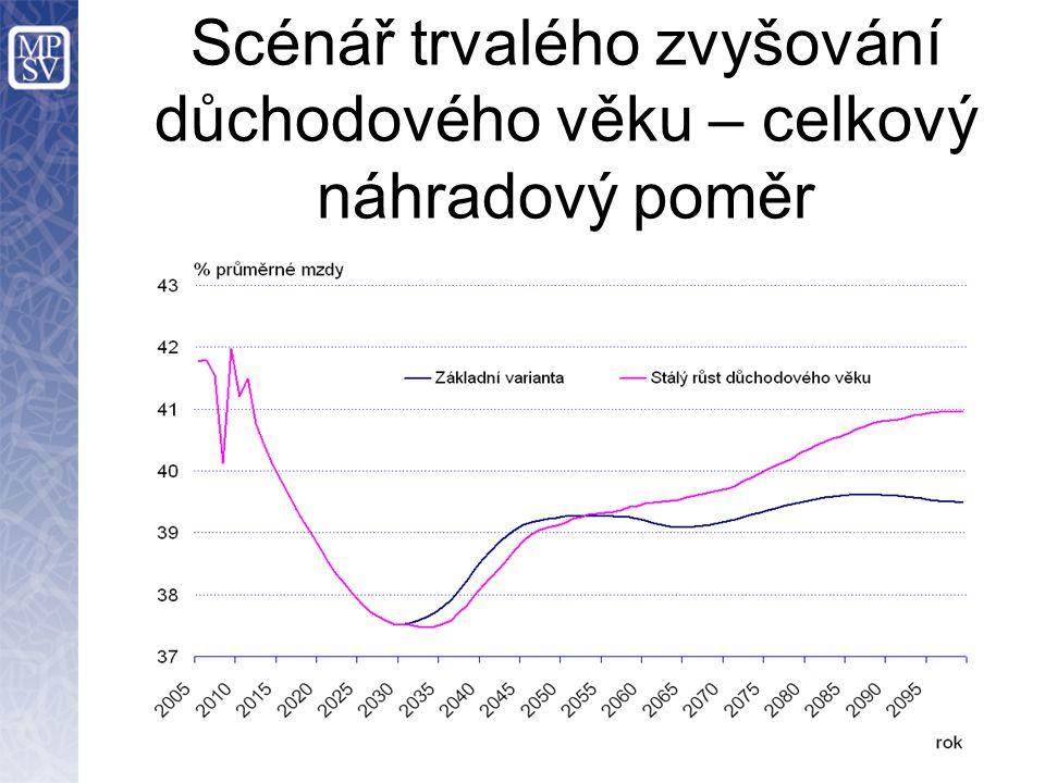 Scénář trvalého zvyšování důchodového věku – celkový náhradový poměr