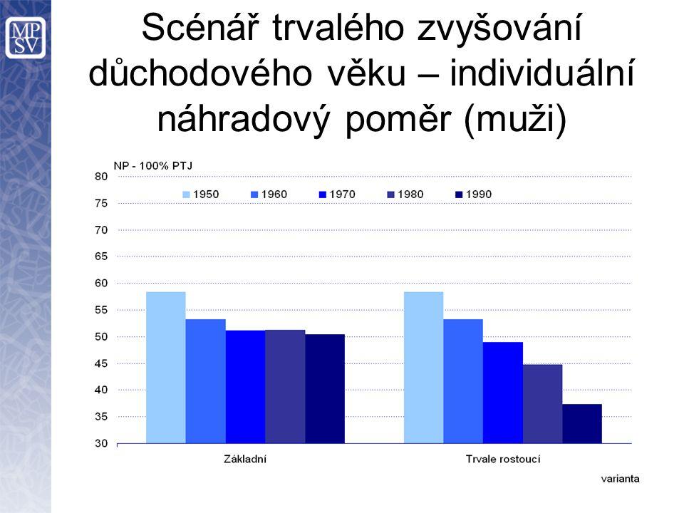 Scénář trvalého zvyšování důchodového věku – individuální náhradový poměr (muži)