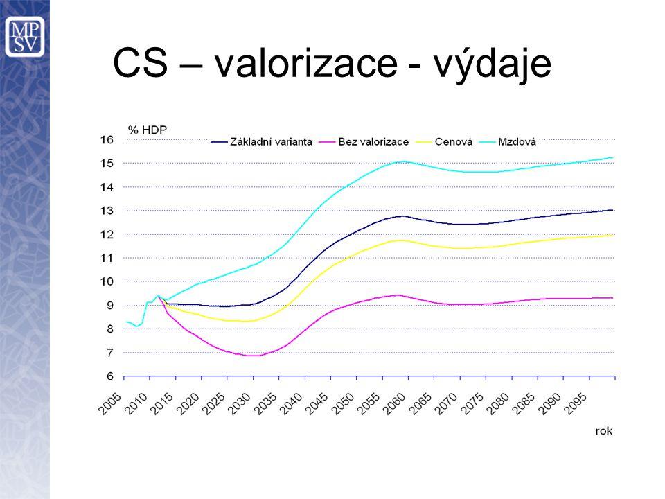 CS – valorizace - výdaje