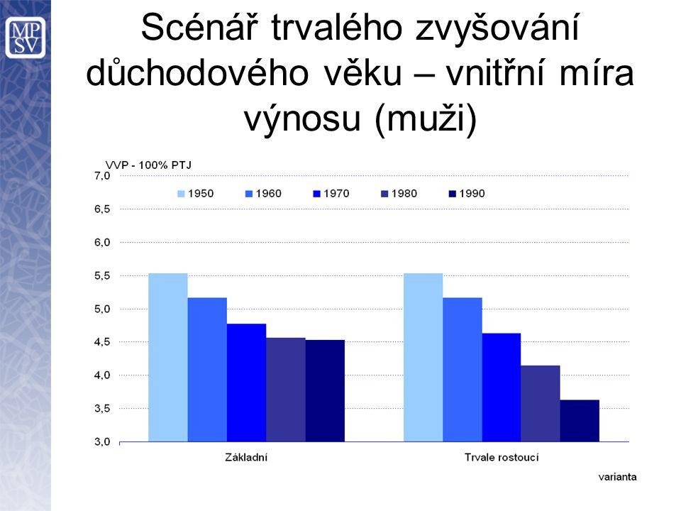 Scénář trvalého zvyšování důchodového věku – vnitřní míra výnosu (muži)