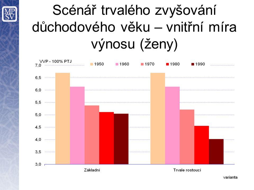 Scénář trvalého zvyšování důchodového věku – vnitřní míra výnosu (ženy)