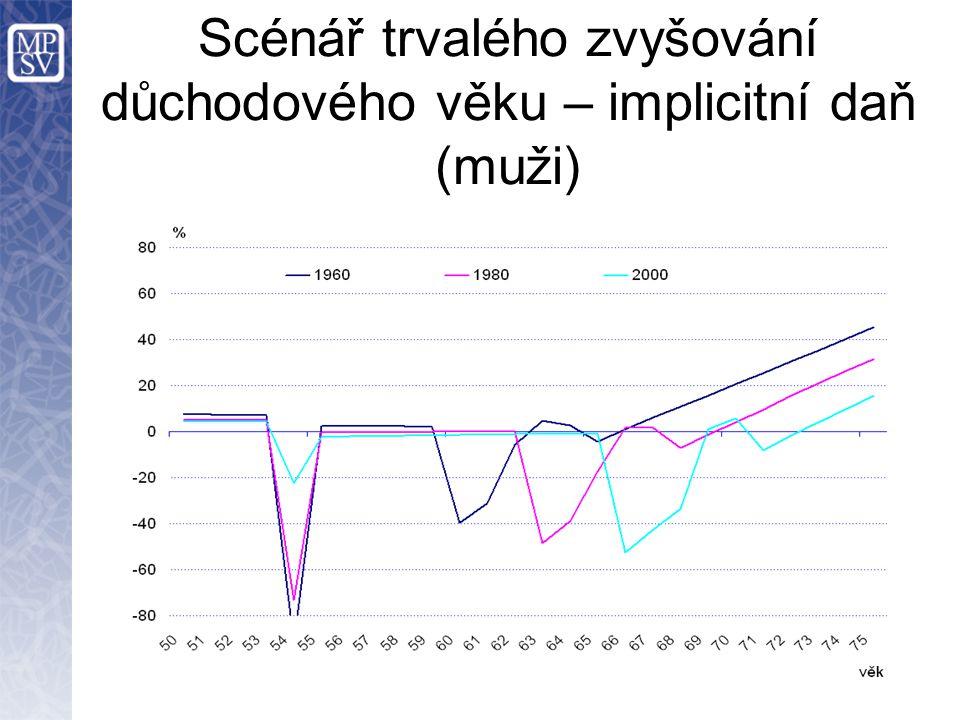 Scénář trvalého zvyšování důchodového věku – implicitní daň (muži)