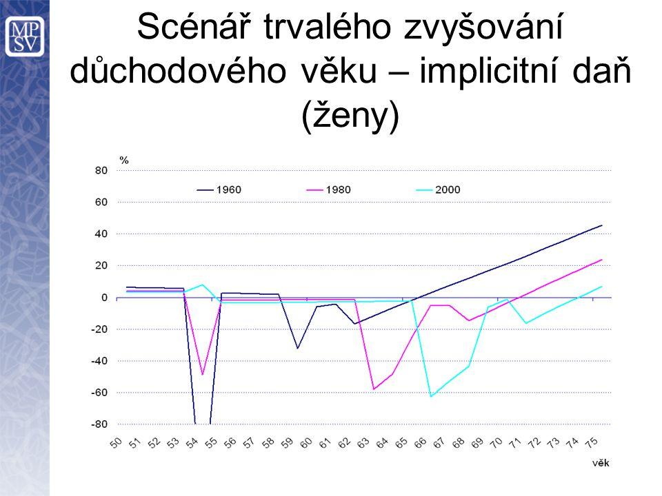 Scénář trvalého zvyšování důchodového věku – implicitní daň (ženy)