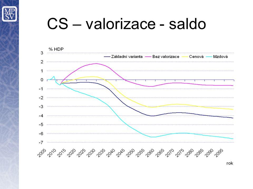 CS – valorizace - saldo