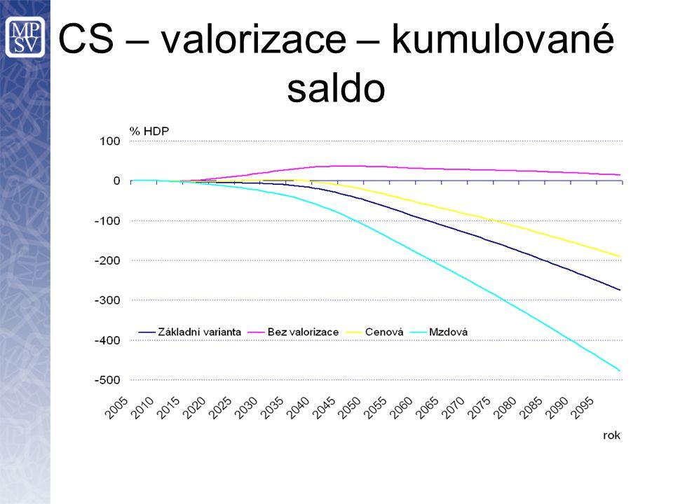CS – valorizace – kumulované saldo