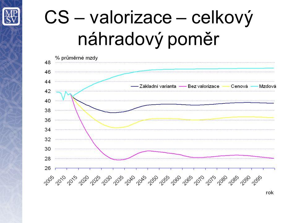 CS – valorizace – celkový náhradový poměr