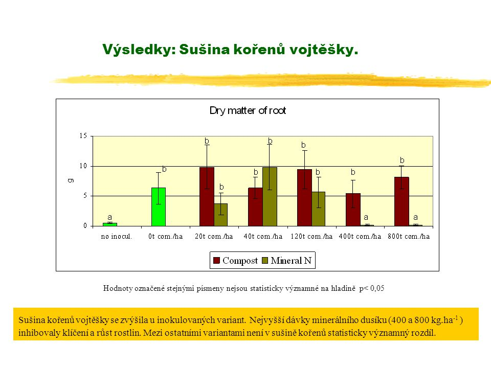 Výsledky: Sušina kořenů vojtěšky.Sušina kořenů vojtěšky se zvýšila u inokulovaných variant.