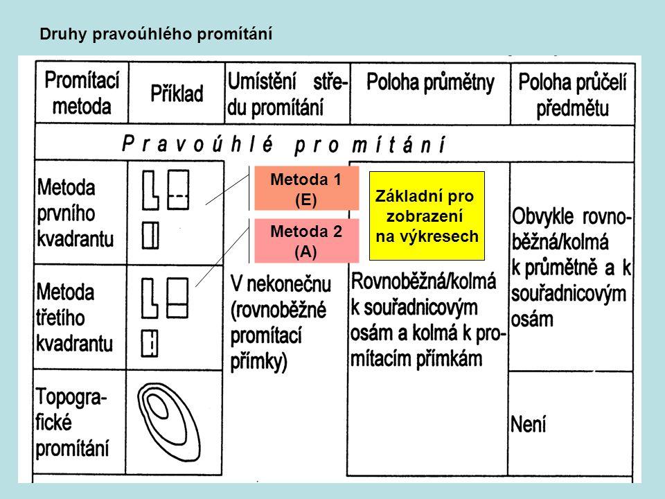 Metody zobrazování technických předmětů C) Axonometrické promítání Princip: Stejný jako u rovnoběžného pravoúhlého promítání s tím rozdílem že: promítací paprsky a promítací rovina nesvírají úhel 90 stupňů = Paprsky nedopadají na promítací rovinu jako kolmice