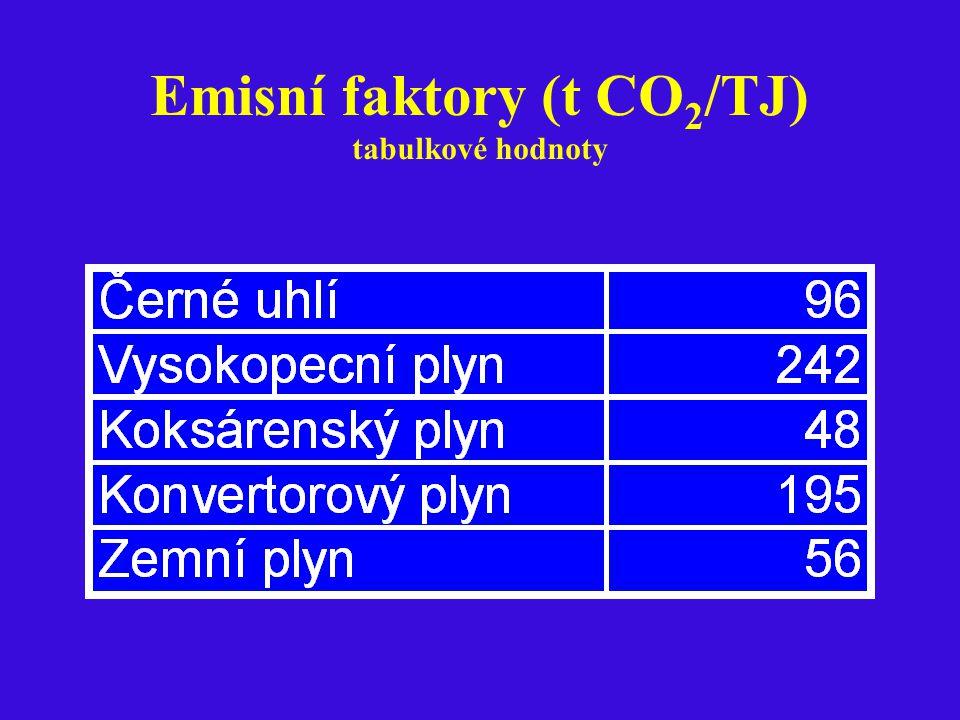 Emisní faktory (t CO 2 /TJ) tabulkové hodnoty