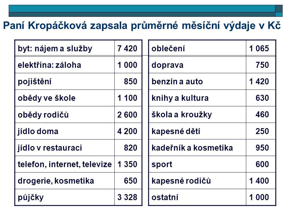 Paní Kropáčková zapsala průměrné měsíční výdaje v Kč byt: nájem a služby7 420 elektřina: záloha1 000 pojištění 850 obědy ve škole1 100 obědy rodičů2 6