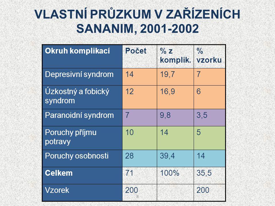8 VLASTNÍ PRŮZKUM V ZAŘÍZENÍCH SANANIM, 2001-2002 Okruh komplikacíPočet% z komplik. % vzorku Depresivní syndrom1419,77 Úzkostný a fobický syndrom 1216