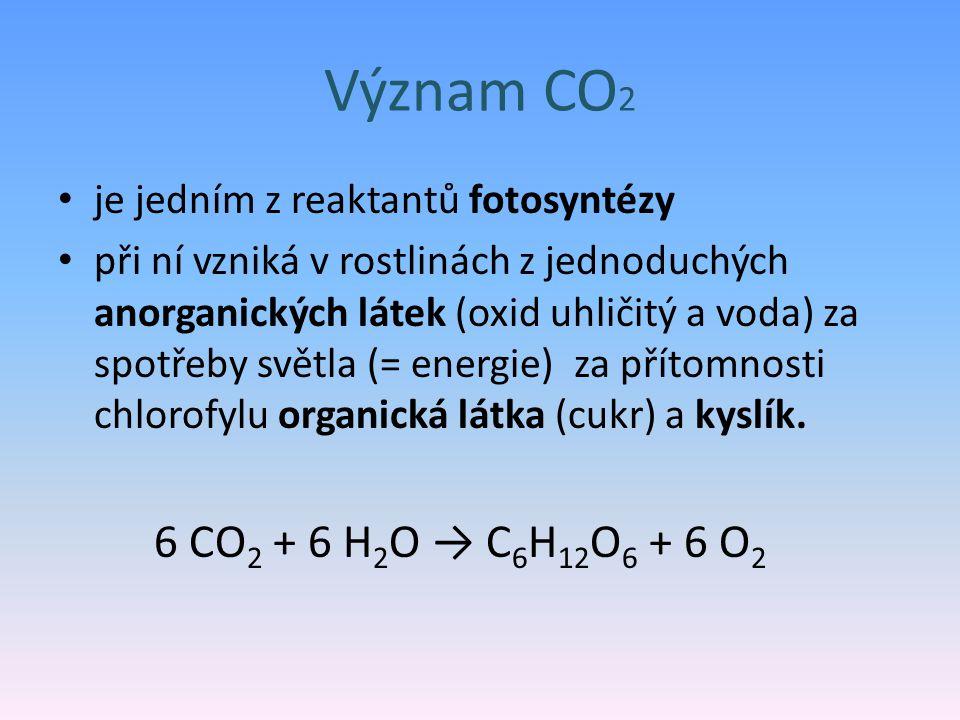 Význam CO 2 je jedním z reaktantů fotosyntézy při ní vzniká v rostlinách z jednoduchých anorganických látek (oxid uhličitý a voda) za spotřeby světla (= energie) za přítomnosti chlorofylu organická látka (cukr) a kyslík.