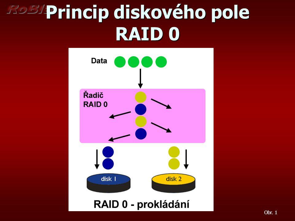 Princip diskového pole RAID 0 Obr. 1