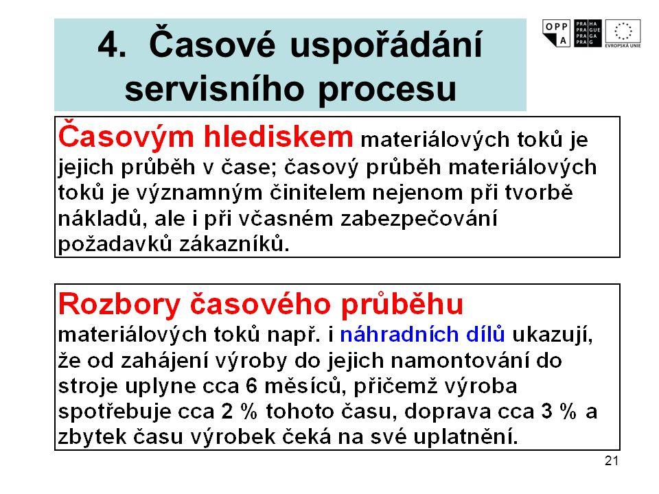 21 4. Časové uspořádání servisního procesu
