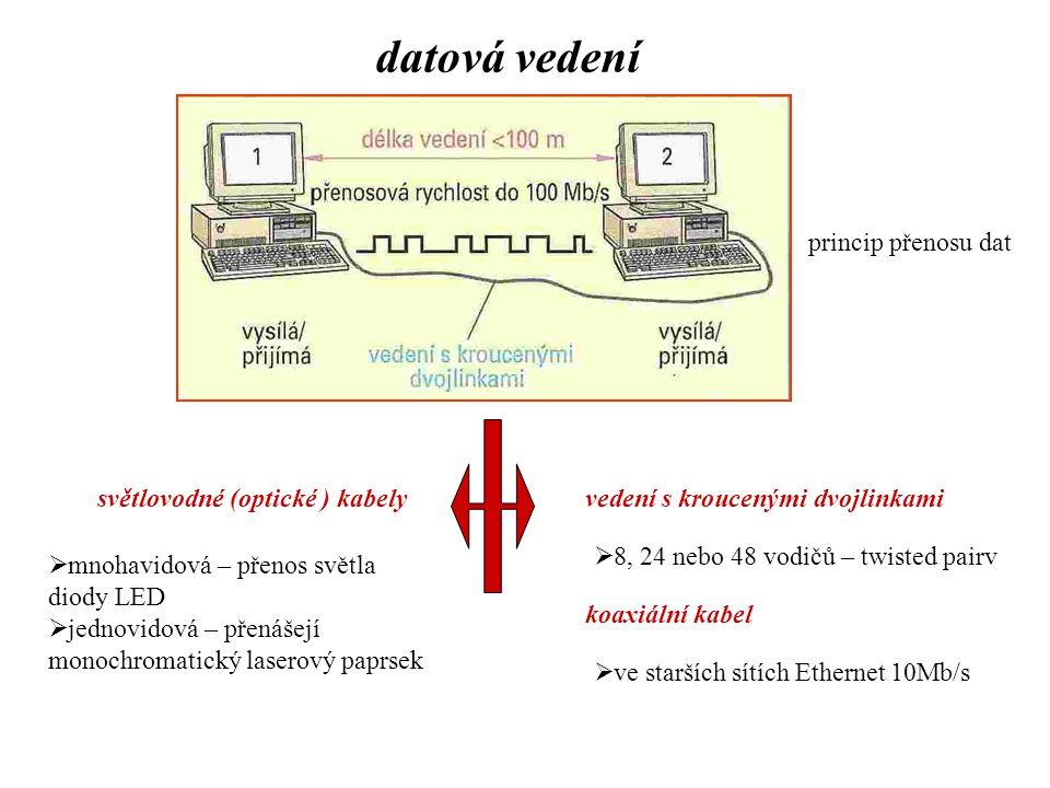 datová vedení vedení s kroucenými dvojlinkamisvětlovodné (optické ) kabely  8, 24 nebo 48 vodičů – twisted pairv  mnohavidová – přenos světla diody