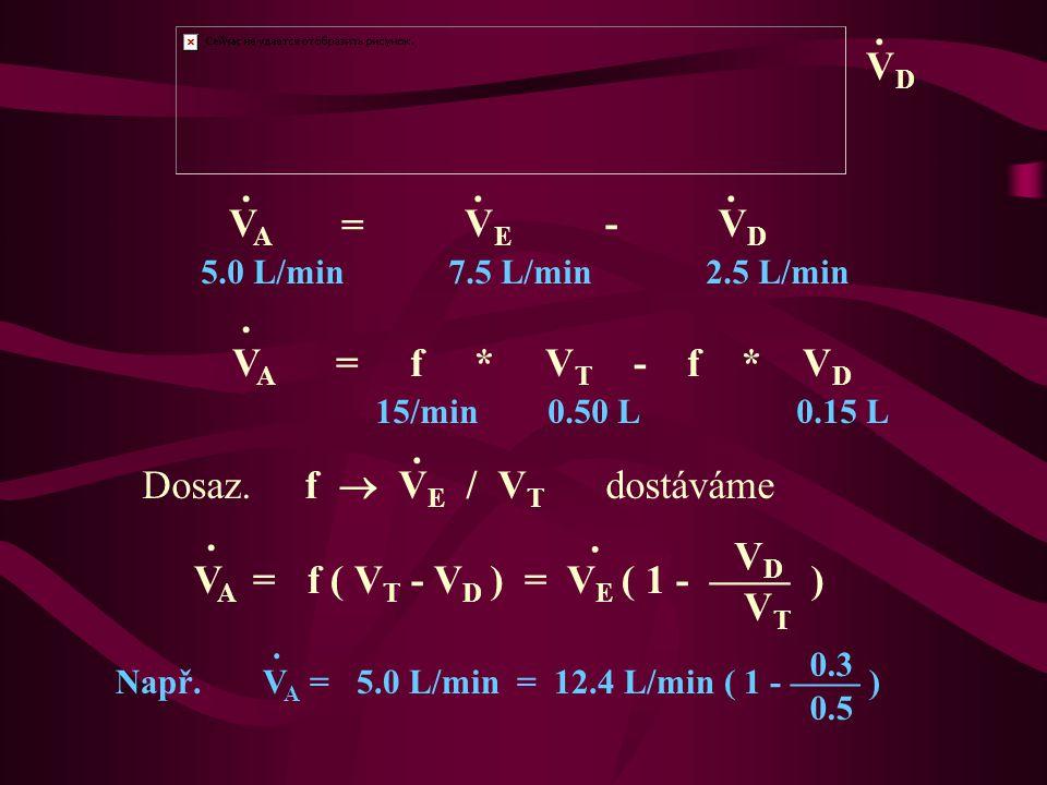 VDVD....5.0 L/min 7.5 L/min 2.5 L/min V A = f * V T - f * V D.
