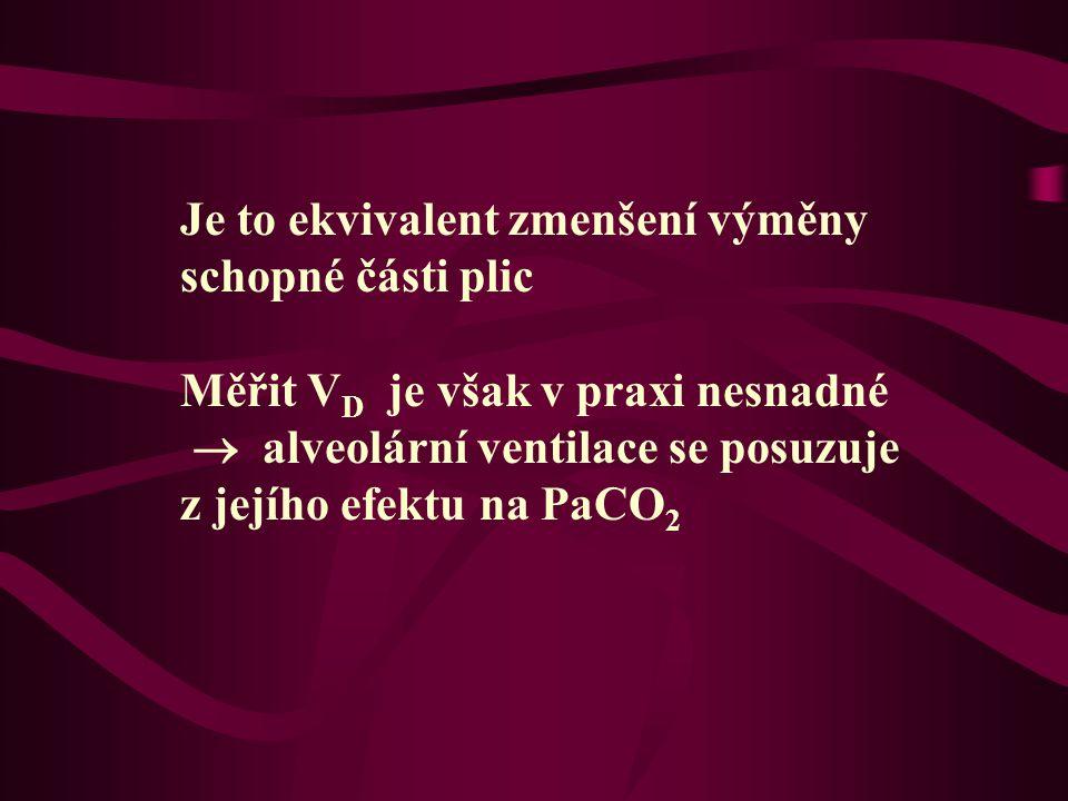 Je to ekvivalent zmenšení výměny schopné části plic Měřit V D je však v praxi nesnadné  alveolární ventilace se posuzuje z jejího efektu na PaCO 2