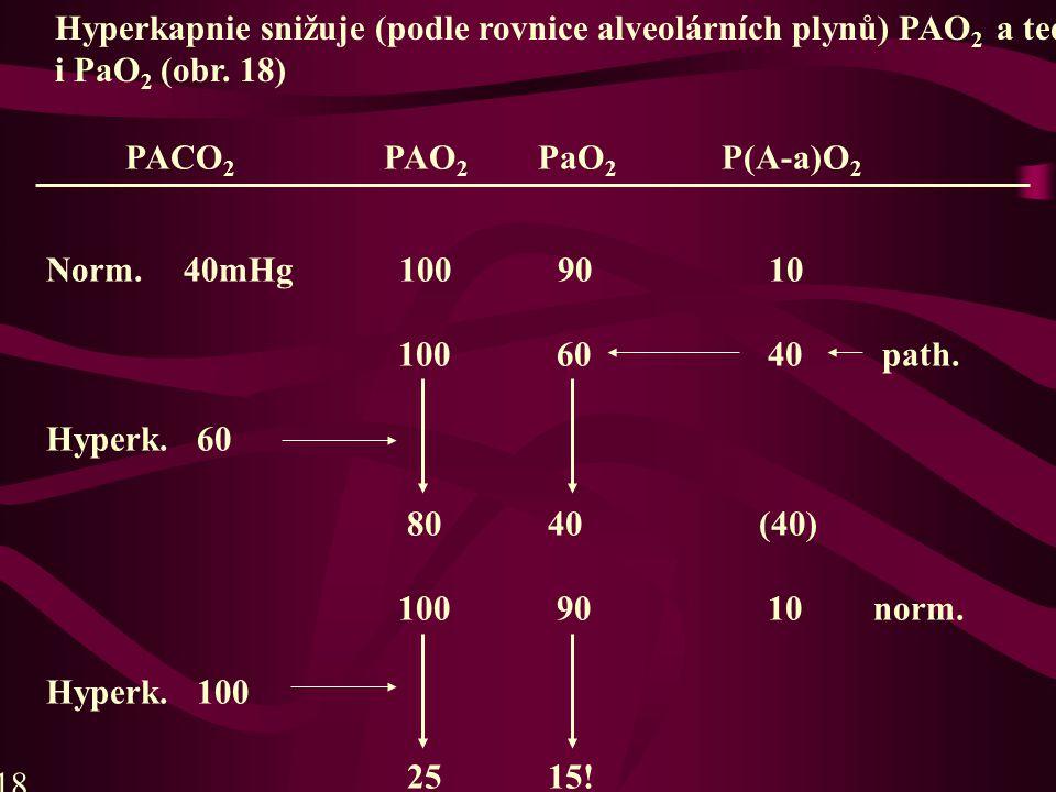 PACO 2 PAO 2 PaO 2 P(A-a)O 2 Norm.40mHg 100 90 10 100 60 40 path.