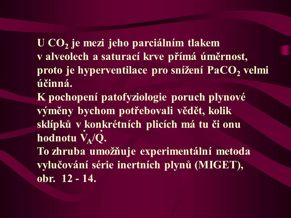 U CO 2 je mezi jeho parciálním tlakem v alveolech a saturací krve přímá úměrnost, proto je hyperventilace pro snížení PaCO 2 velmi účinná.