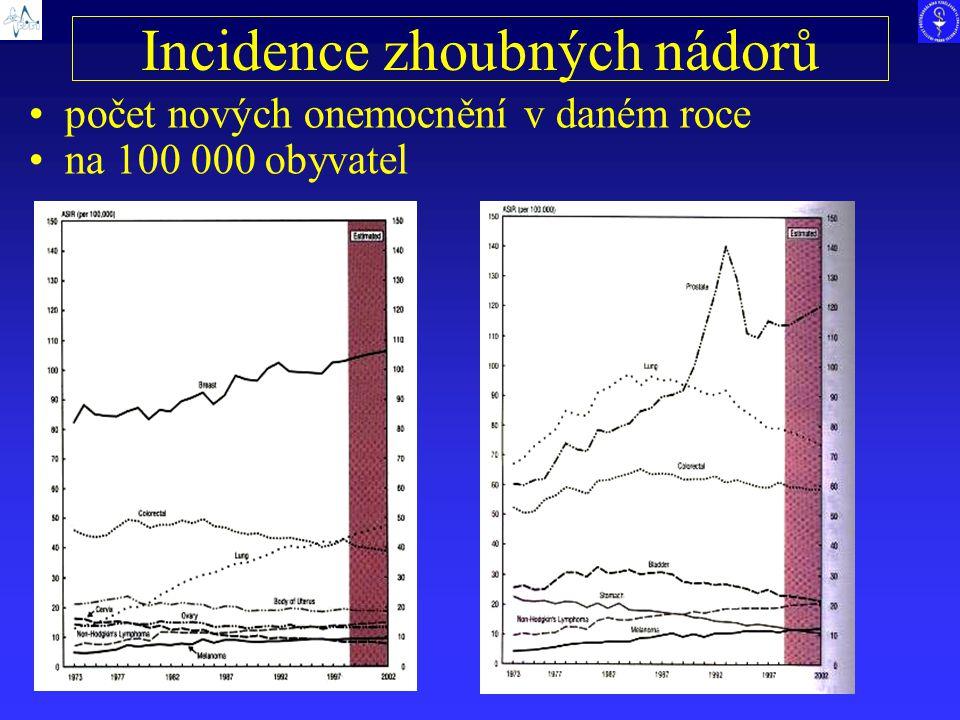 Incidence zhoubných nádorů počet nových onemocnění v daném roce na 100 000 obyvatel