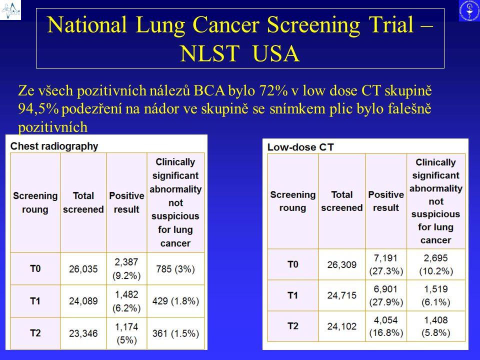 National Lung Cancer Screening Trial – NLST USA Ze všech pozitivních nálezů BCA bylo 72% v low dose CT skupině 94,5% podezření na nádor ve skupině se