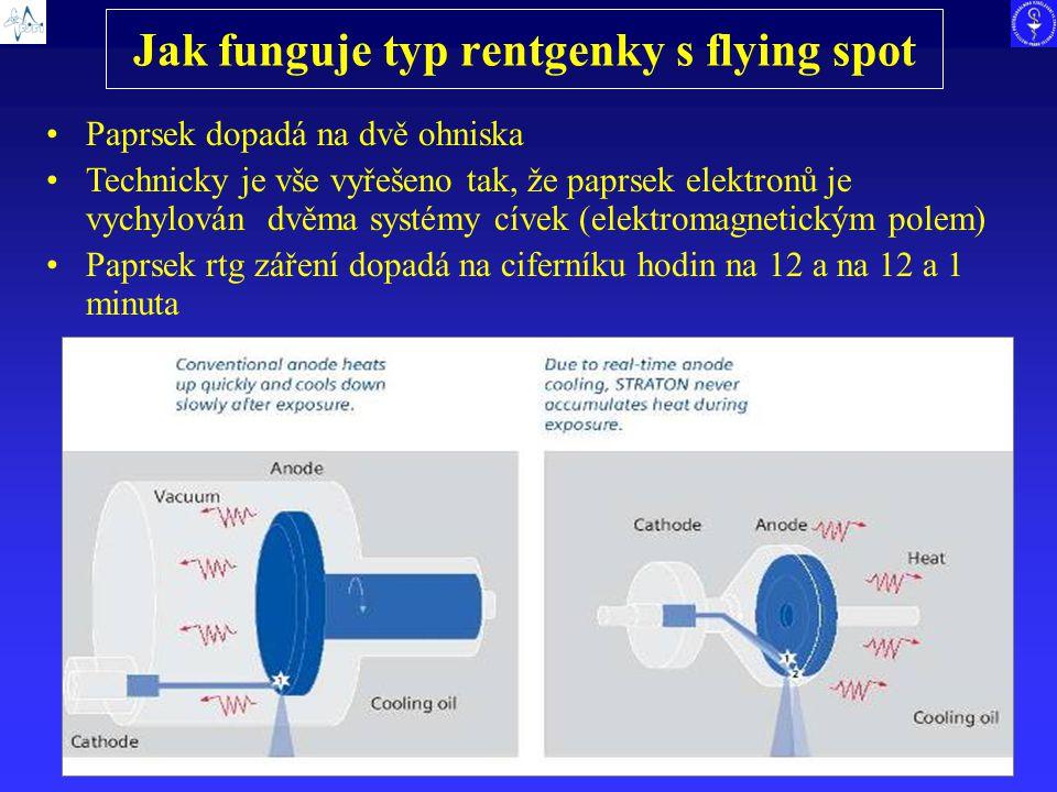 Jak funguje typ rentgenky s flying spot Paprsek dopadá na dvě ohniska Technicky je vše vyřešeno tak, že paprsek elektronů je vychylován dvěma systémy
