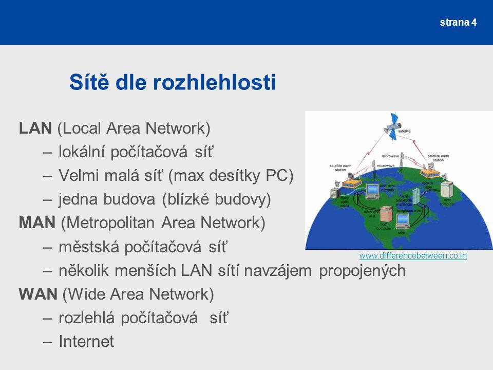 Sítě dle rozhlehlosti LAN (Local Area Network) –lokální počítačová síť –Velmi malá síť (max desítky PC) –jedna budova (blízké budovy) MAN (Metropolita
