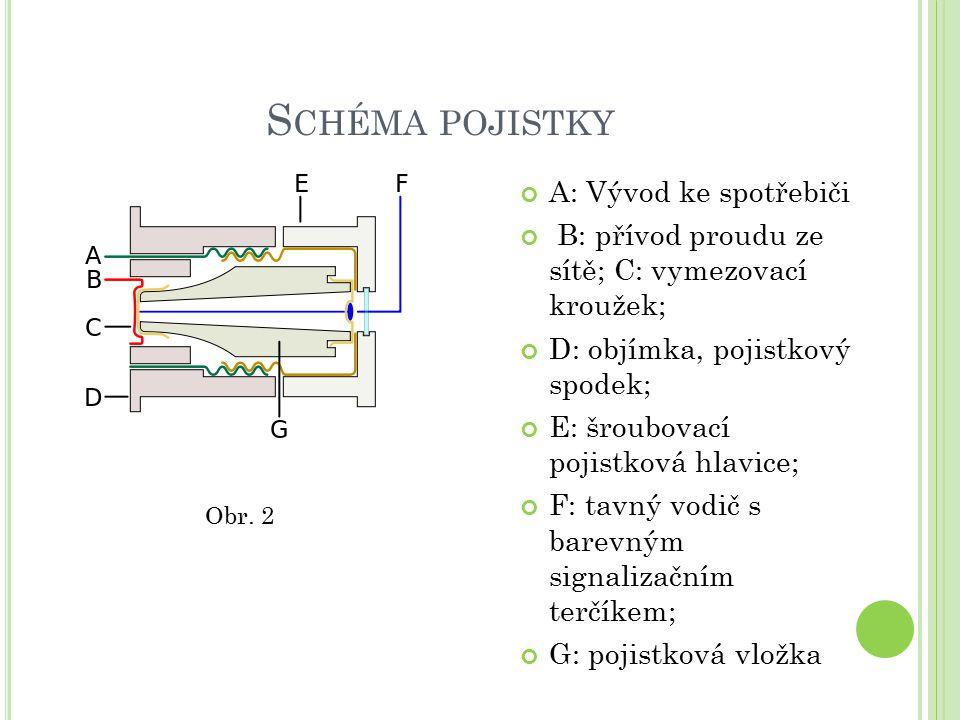 S CHÉMA POJISTKY A: Vývod ke spotřebiči B: přívod proudu ze sítě; C: vymezovací kroužek; D: objímka, pojistkový spodek; E: šroubovací pojistková hlavice; F: tavný vodič s barevným signalizačním terčíkem; G: pojistková vložka Obr.