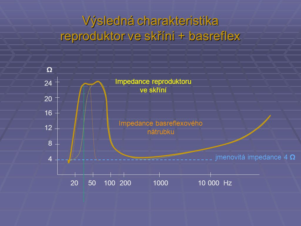 Výsledná charakteristika reproduktor ve skříni + basreflex 20 50 100 200 1000 10 000 Hz 4 8 12 16 20 24 Ω jmenovitá impedance 4 Ω Impedance reprodukto