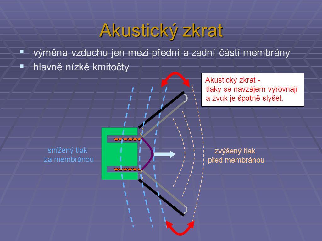 Akustický zkrat  výměna vzduchu jen mezi přední a zadní částí membrány  hlavně nízké kmitočty zvýšený tlak před membránou snížený tlak za membránou Akustický zkrat - tlaky se navzájem vyrovnají a zvuk je špatně slyšet.