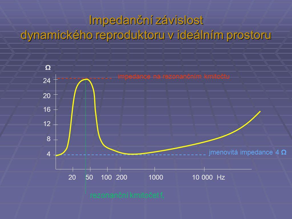 Impedanční závislost dynamického reproduktoru v ideálním prostoru 20 50 100 200 1000 10 000 Hz 4 8 12 16 20 24 Ω jmenovitá impedance 4 Ω impedance na rezonančním kmitočtu rezonanční kmitočet f r