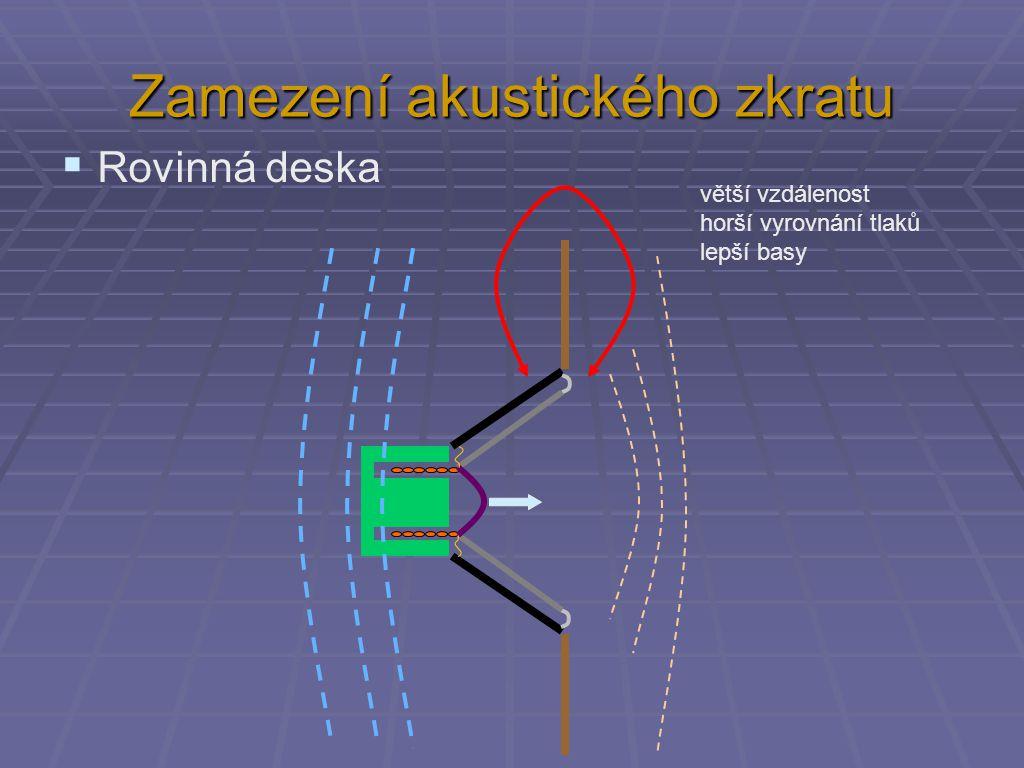 Zamezení akustického zkratu  Rovinná deska větší vzdálenost horší vyrovnání tlaků lepší basy