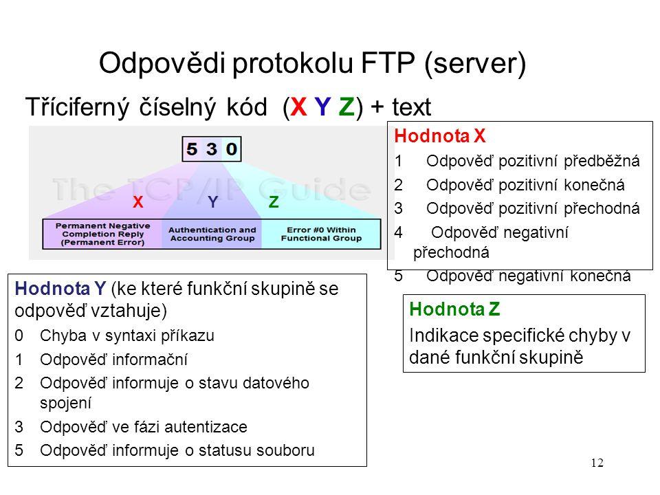 12 Odpovědi protokolu FTP (server) Tříciferný číselný kód (X Y Z) + text X Y Z Hodnota X 1Odpověď pozitivní předběžná 2Odpověď pozitivní konečná 3Odpo