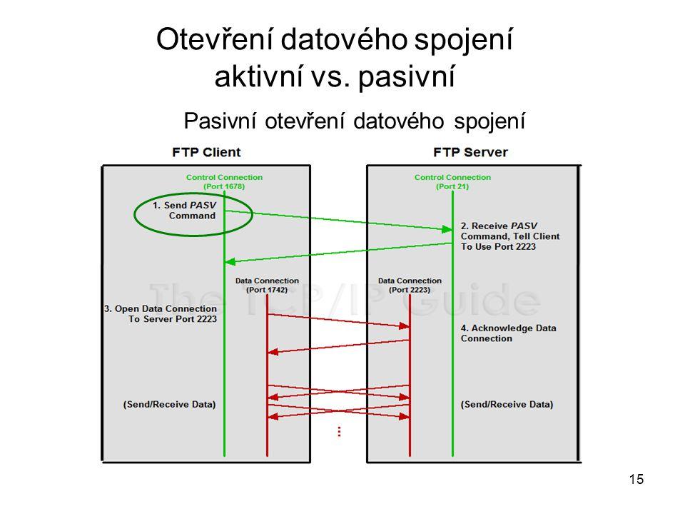 15 Pasivní otevření datového spojení Otevření datového spojení aktivní vs. pasivní
