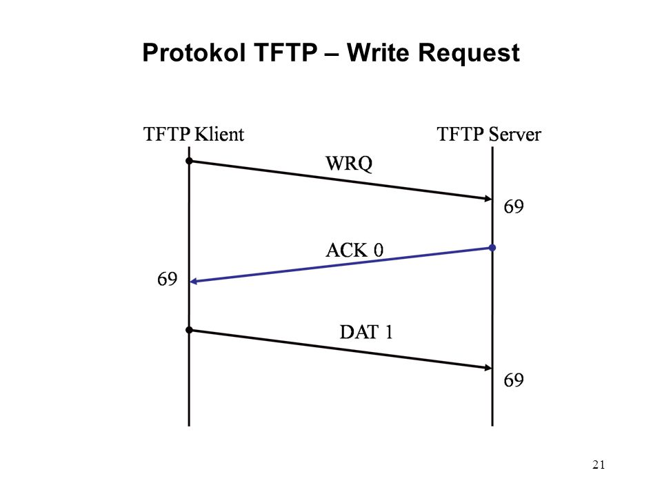Protokol TFTP – Write Request 21