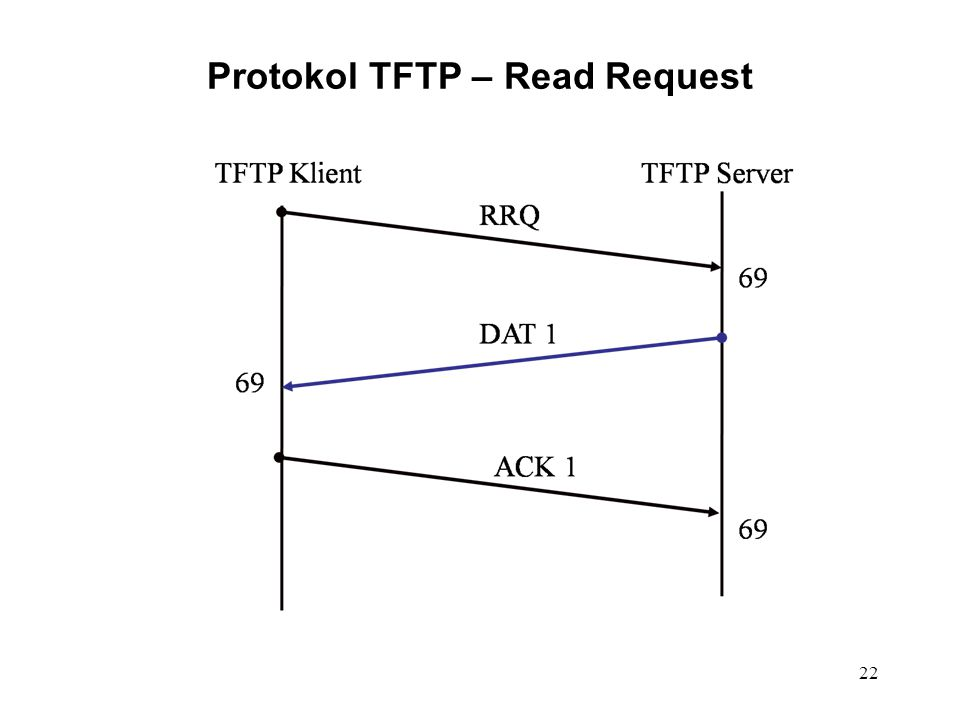 Protokol TFTP – Read Request 22