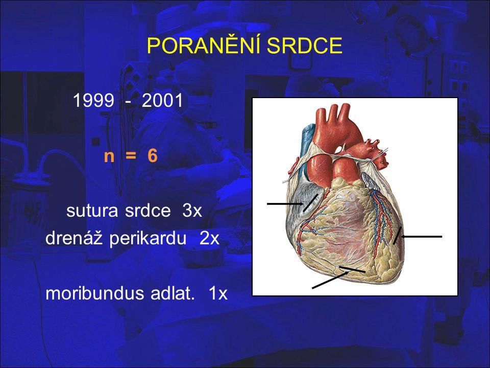 PORANĚNÍ SRDCE 1999 - 2001 n = 6 sutura srdce 3x drenáž perikardu 2x moribundus adlat. 1x