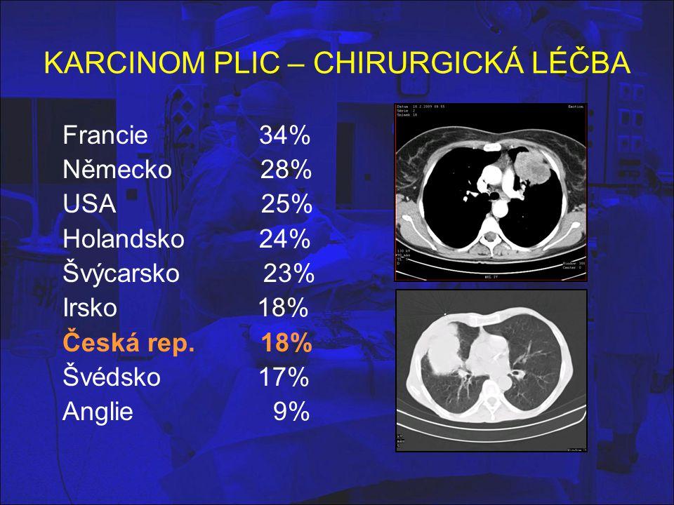 Operace karcinomu plic (NSCLC) podle stádií Chirurgická klinika FN Plzeň 1999 - 2008 IA - 34% IB - 29% IIA - 5% IIB - 8% IIIA - 10% IIIB - 7% IV - 3% Explorace 5% Exitus (do 30 dní) 3,3%