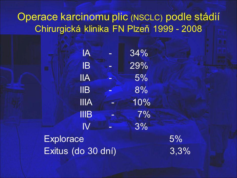 Operace karcinomu plic (NSCLC) podle stádií Chirurgická klinika FN Plzeň 1999 - 2008 IA - 34% IB - 29% IIA - 5% IIB - 8% IIIA - 10% IIIB - 7% IV - 3%