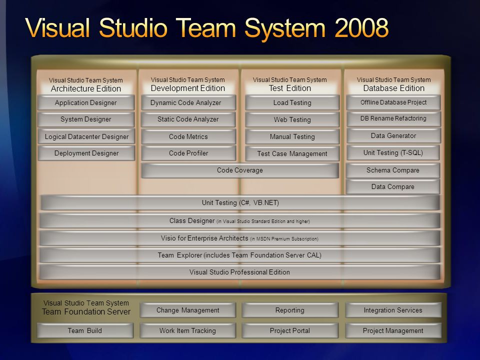 Change ManagementWork Item TrackingReportingProject Portal Visual Studio Team System Team Foundation Server Integration ServicesProject ManagementDynamic Code Analyzer Visual Studio Team System Architecture Edition Static Code Analyzer Code Profiler Application DesignerSystem Designer Logical Datacenter Designer Visual Studio Team System Development Edition Team BuildDeployment DesignerCode CoverageUnit Testing (C#, VB.NET)Team Explorer (includes Team Foundation Server CAL)Visual Studio Professional EditionLoad TestingWeb Testing Visual Studio Team System Test Edition Class Designer (in Visual Studio Standard Edition and higher) Visio for Enterprise Architects (in MSDN Premium Subscription) Visual Studio Team System Database Edition Offline Database Project Schema Compare DB Rename Refactoring Data GeneratorData CompareUnit Testing (T-SQL)Code MetricsManual TestingTest Case Management